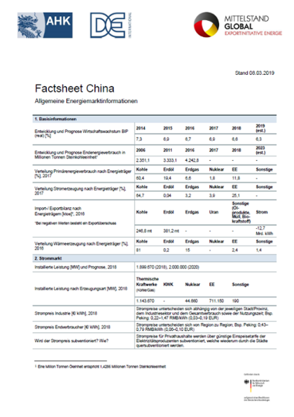Factsheet China