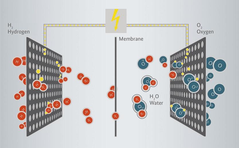 German Energy Solutions - Fuel cells